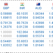 XE foreign exchange rate 28 July 2014